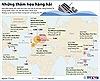 Những thảm họa hàng hải thảm khốc trên thế giới