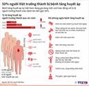 50% người Việt trưởng thành bị bệnh tăng huyết áp