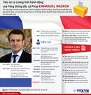 Tiểu sử và cương lĩnh hành động của ông Macron