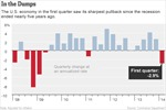 Kinh tế Mỹ suy giảm mạnh nhất trong 5 năm qua