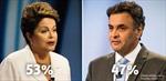Tổng thống Rousseff nới rộng khoảng cách trước đối thủ