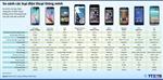 So sánh các loại điện thoại thông minh