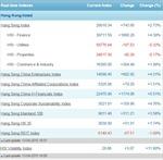 Chứng khoán Hong Kong tăng không ngừng nghỉ