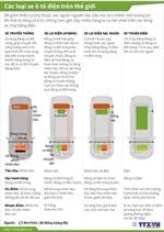 Các loại xe ô tô điện trên thế giới