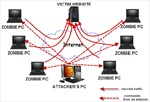 Xu hướng tấn công từ chối dịch vụ phân tán trên mạng tăng 167%