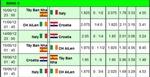 Euro 2012: Những kẻ 'chiếu dưới' nhưng không cam phận