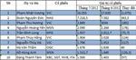 Tài sản của top 10 đại gia chứng khoán
