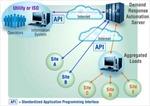Từ lưới điện truyền thống tới lưới điện thông minh bằng công nghệ tự động hóa điều tiết phụ tải của Honeywell