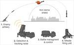 Hệ thống phòng thủ tên lửa 'Mái vòm sắt' của Israel