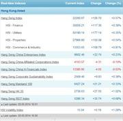Chứng khoán Hong Kong tháng 5 trước nỗi lo IPO