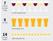 Uống rượu bia bao nhiêu là hợp lý?