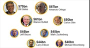 Tài sản của 8 người giàu nhất bằng của nửa dân số thế giới