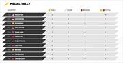 SEA Games 29: Malaysia vươn lên đứng đầu bảng tổng sắp huy chương