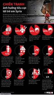 Chiến tranh ảnh hưởng tiêu cực tới trẻ em Syria ra sao?