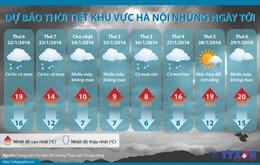 Nhiệt độ tại Hà Nội sẽ giảm sâu xuống 6 độ C