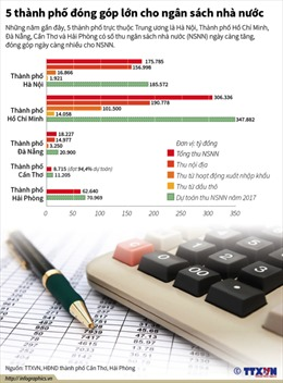 5 thành phố đóng góp lớn cho ngân sách nhà nước