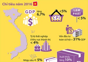 Quốc hội chốt chỉ tiêu năm 2016: GDP tăng 6,7%, CPI dưới 5%