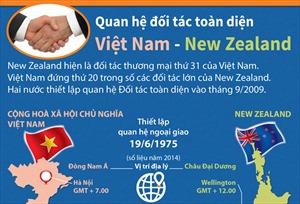 Quan hệ đối tác toàn diện Việt Nam - New Zealand