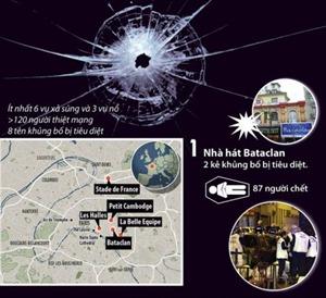 Đồ họa chi tiết vụ khủng bố nước Pháp