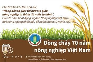 Dòng chảy 70 năm nông nghiệp Việt Nam