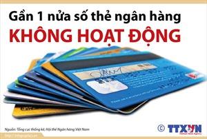 Gần 1 nửa số thẻ ngân hàng không hoạt động