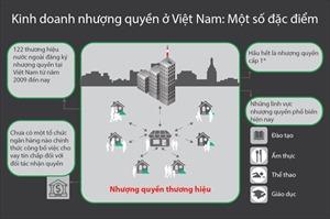 Điều cần biết về kinh doanh nhượng quyền ở Việt Nam