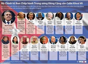 Bộ Chính trị Ban Chấp hành TW Đảng Cộng sản Cuba khóa VII