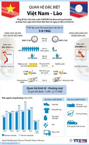 Quan hệ đặc biệt Việt Nam - Lào