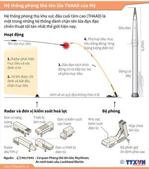 Hệ thống phòng thủ tên lửa THAAD của Mỹ hiện đại như thế nào?