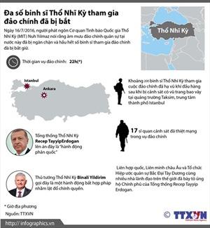 Đa số binh sĩ Thổ Nhĩ Kỳ tham gia đảo chính đã bị bắt