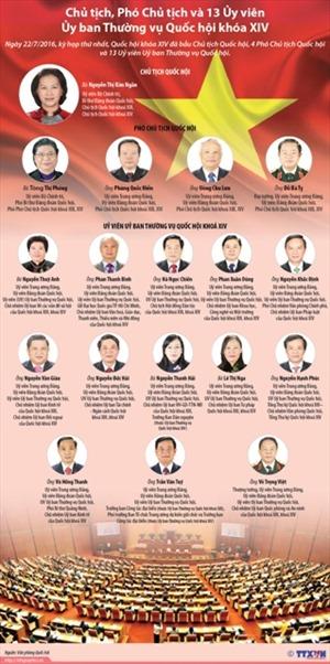 Chủ tịch, Phó Chủ tịch và 13 Ủy viên Ủy ban Thường vụ Quốc hội khóa XIV