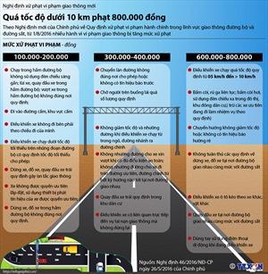 Ô tô chạy quá tốc độ dưới 10km phạt 800.000 đồng