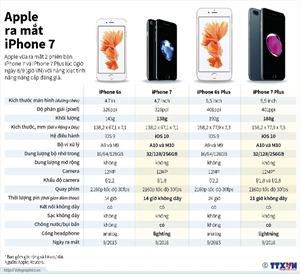 """So sánh iPhone 7, 7 Plus với """"người tiền nhiệm"""""""