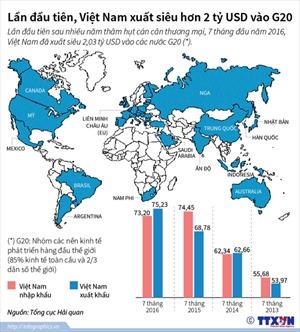 Lần đầu tiên Việt Nam xuất siêu hơn 2 tỷ USD vào G20