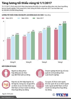 Tăng lương tối thiểu vùng từ 1/1/2017