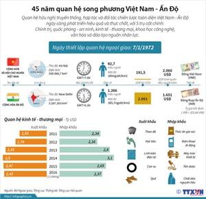 45 năm quan hệ song phương Việt Nam - Ấn Độ