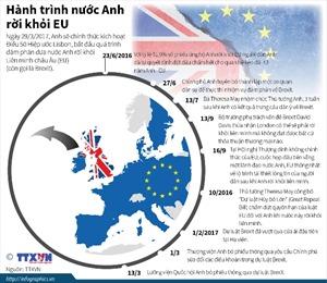 Hành trình Anh rời khỏi EU