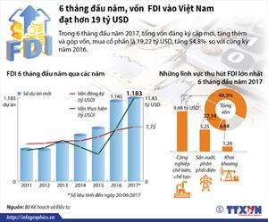6 tháng đầu năm 2017, vốn FDI vào Việt Nam đạt hơn 19 tỷ USD