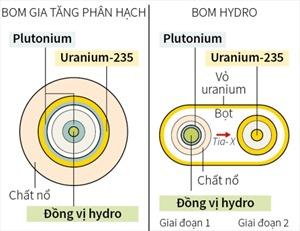 Lý do bom nhiệt hạch mạnh hơn bom nguyên tử nhiều lần
