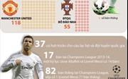 Ronaldo chạm hai kỷ lục ghi bàn trong một trận