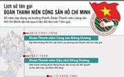 Lịch sử tên gọi Đoàn Thanh niên Cộng sản Hồ Chí Minh