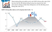 6 tháng đầu năm, tăng trưởng GDP chững lại