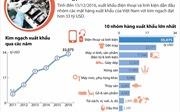 Năm 2016: Điện thoại và linh kiện vượt xa về kim ngạch xuất khẩu