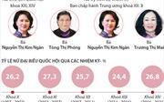 Vị thế phụ nữ Việt Nam trong sự nghiệp phát triển đất nước