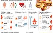 Báo động thực trạng dinh dưỡng không hợp lý