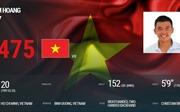Lý Hoàng Nam tiến sâu vào Tốp 500, kỳ vọng chiếc HCV SEA Games