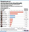Chi phí tranh cử của các ứng viên tổng thống Mỹ