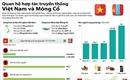 Quan hệ hợp tác truyền thống Việt Nam và Mông Cổ