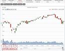 VN-Index giảm gần 7,5 điểm, cổ phiếu ngân hàng và chứng khoán bị bán mạnh