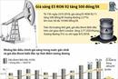 Giá xăng E5 RON 92 tăng 500 đồng/lít